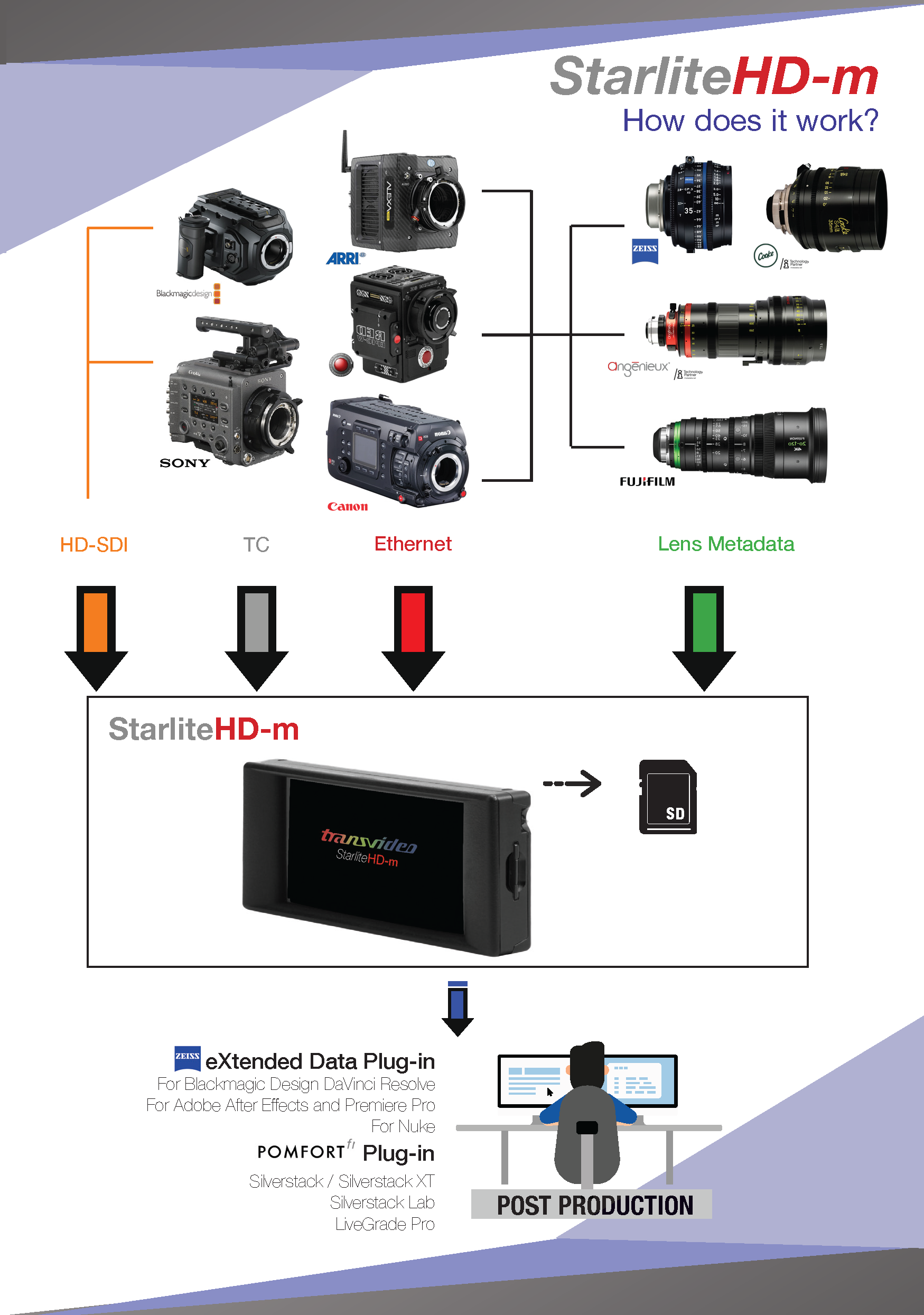Transvideo StarliteHd-m, the metadata's missing link